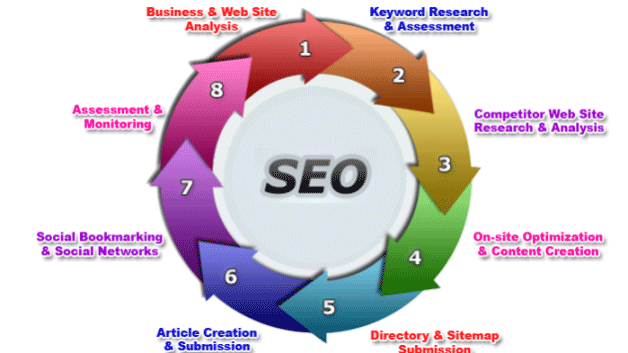seo and web design company